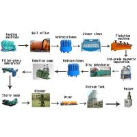 Buy cheap Strong Mineral Processing Equipment Kaolin Powder Processing Plant from wholesalers