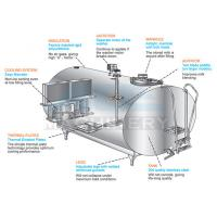 Cheap Hot Horizontal Milk Cooling Tank For Food Factory And Others  Milk Chilling Plant 1000 Liter Water Tank Price for sale
