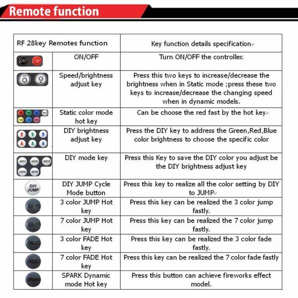 CE DC12-24V Wireless rgb controller rf 28 key remote control
