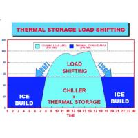 Quality Energy Storage System Organic Phase Change Materials Of Central Air Conditioner wholesale