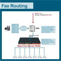 Quality Howdoes Bavo fax routing work(FG40) wholesale