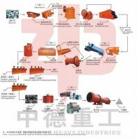 China 100-2000T/D Mineral Processing Production Line To Chili on sale