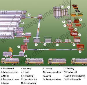 Quality AAC Block Production Line/ Machinery/ Machine wholesale
