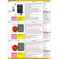 Quality 2017 Person Portable Handheld Car Vehicle GSM GPRS GPS Tracker Locating Device System Factory Catalog Offer Price List wholesale