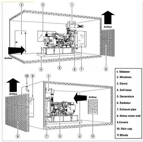 hot sale ricardo series 100kw  125kva diesel generator