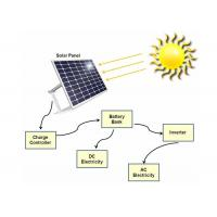 China 60 Watt  Portable Solar Panel Charger For Residential Solar Power Systems on sale