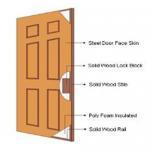 Quality Steel door manufacture in Guangzhou wholesale