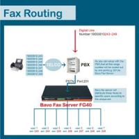 Quality How does Bavo fax routing work FG40 wholesale