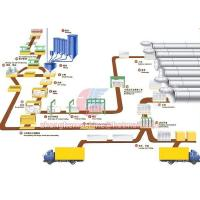 China Autoclave Aerated Concrete Production Line on sale