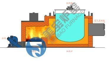 Cheap Hot Air Furnace Heating Furnace for sale