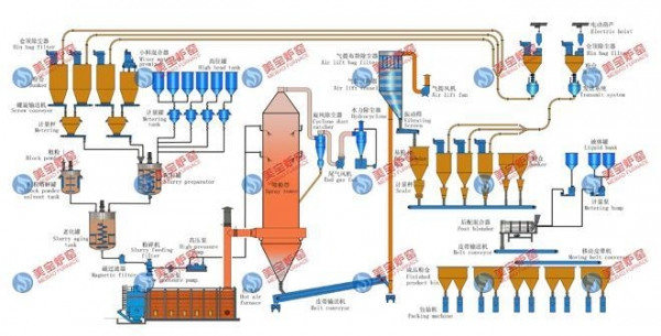 Cheap Complete set of Production Lin Washing Powder Production Line for sale