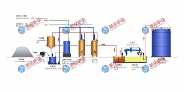Cheap Complete set of Production Lin Wet Sodium Silicate Production Line for sale
