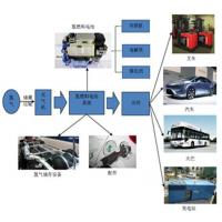 Quality Hydrogen Fuel Cell wholesale