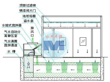 Cheap No water pump rotary spraying room for sale