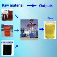 Buy cheap Tyre/Plastic Oil Distillation Machine from wholesalers
